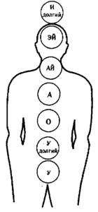 golosovaya-rabota-s-chakrami-chast-2-zvukovye-praktiki